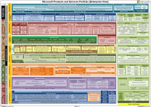 MSFTProductsandServicesPortfolio