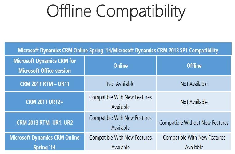 Spring Wave Sharepoint Outlook Tablets Usd Sdk Crm